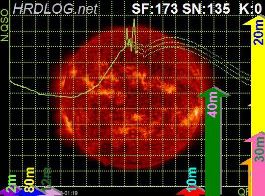 Propagation chart from hamqsl.com